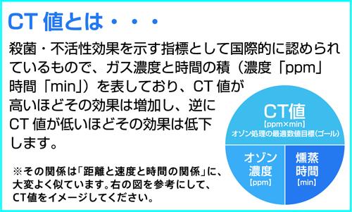 Ct 値 【新型コロナ】PCR検査に疑問アリ!?...